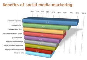 social media stappenplan voor de kleine ondernemer model over effectiviteit inzet social media marketing op naamsbekendheid, online traffic, loyaliteit fan-base, marktinzicht, lead generation, verbeterde Google rankings, business parnerships, verlaging marketinguitgaven en hoger aantal sales